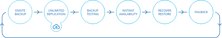 All Business Continuity phases are supported: 1. Onsite backup, 2. Unlimited backup replication to onsite, offsite and cloud targets, 3. Backup testing, 4. Instant availability of systems and data, 5. Recovery and restore of files, folders and entire systems, 6. FailBack, linking back to the first phase
