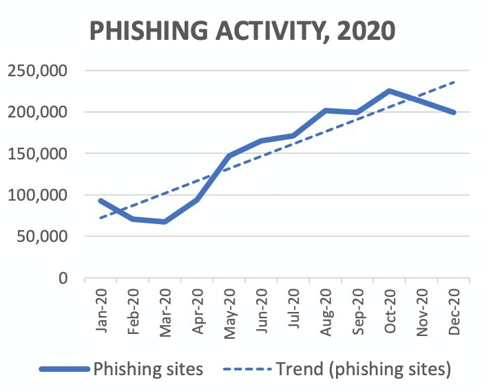 Phishing attacks in 2020